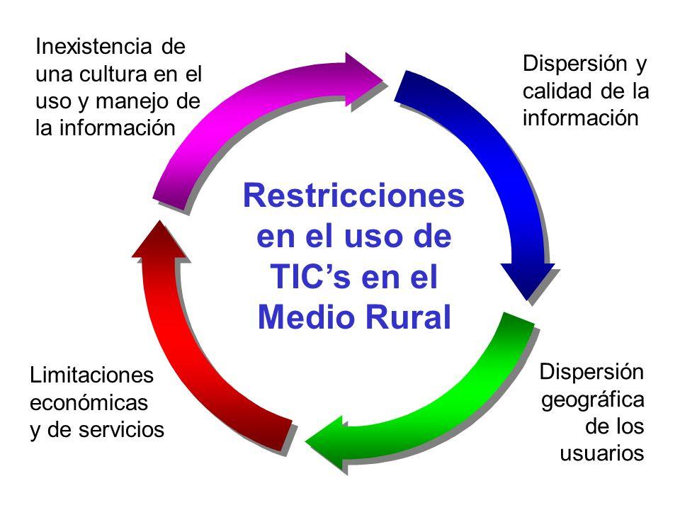 Restricciones en el uso de TICs en el Medio Rural Inexistencia de una cultura en el uso y manejo de la información Dispersión y calidad de la informac