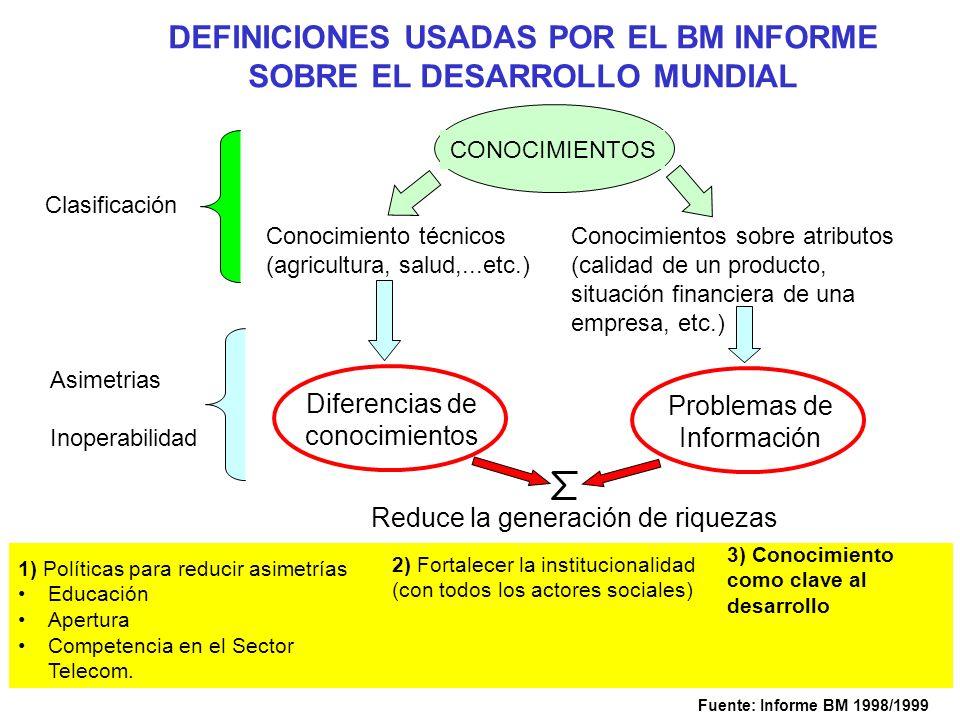 DEFINICIONES USADAS POR EL BM INFORME SOBRE EL DESARROLLO MUNDIAL CONOCIMIENTOS Diferencias de conocimientos Problemas de Información Reduce la genera
