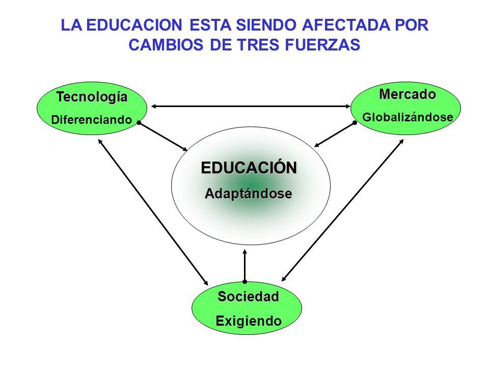 LA EDUCACION ESTA SIENDO AFECTADA POR CAMBIOS DE TRES FUERZAS Tecnología Diferenciando Mercado Globalizándose Sociedad Exigiendo EDUCACIÓNAdaptándose