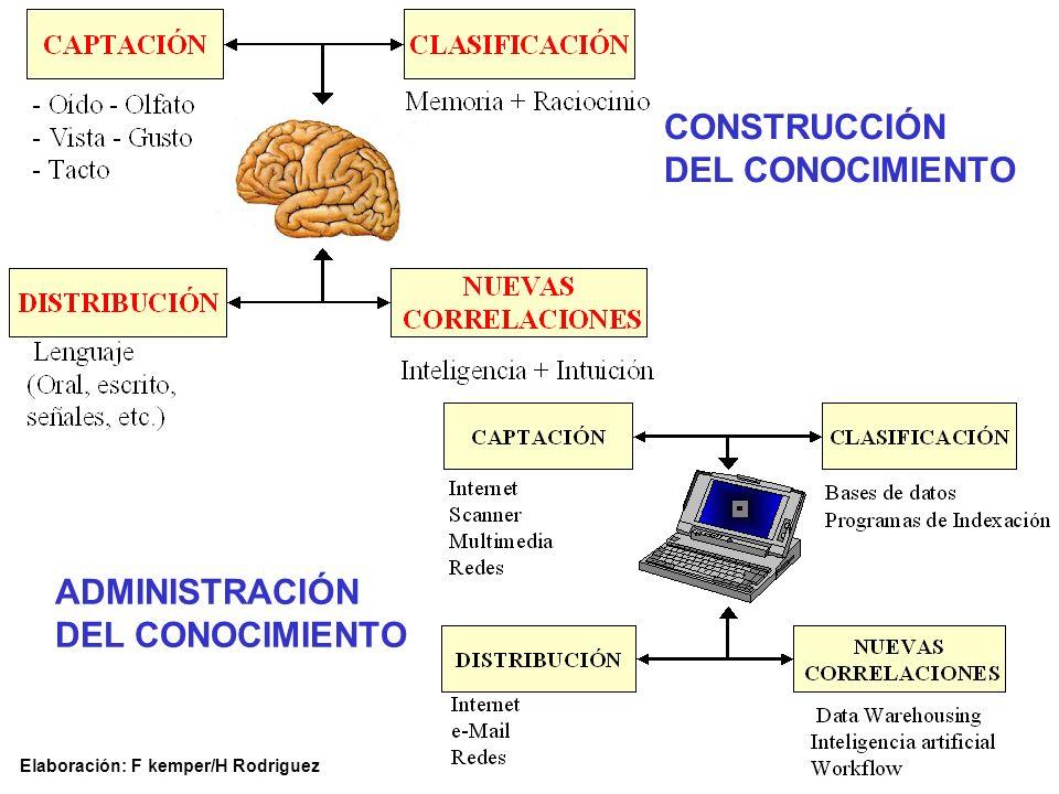 ADMINISTRACIÓN DEL CONOCIMIENTO CONSTRUCCIÓN DEL CONOCIMIENTO Elaboración: F kemper/H Rodriguez