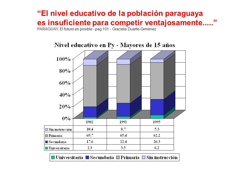 El nivel educativo de la población paraguaya es insuficiente para competir ventajosamente..... PARAGUAY, El futuro es posible - pag.101 - Graciela Dua