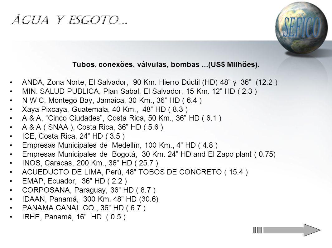 ÁGUA Y ESGOTO… Tubos, conexões, válvulas, bombas...(US$ Milhões).