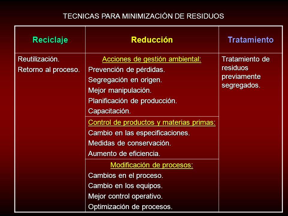 OPCIONES DE GESTIÓN AMBIENTAL COSTO Reducción en la fuente Cambios en el proceso Sustitución de materias primas $ Cambios tecnológicos Mejoramiento en
