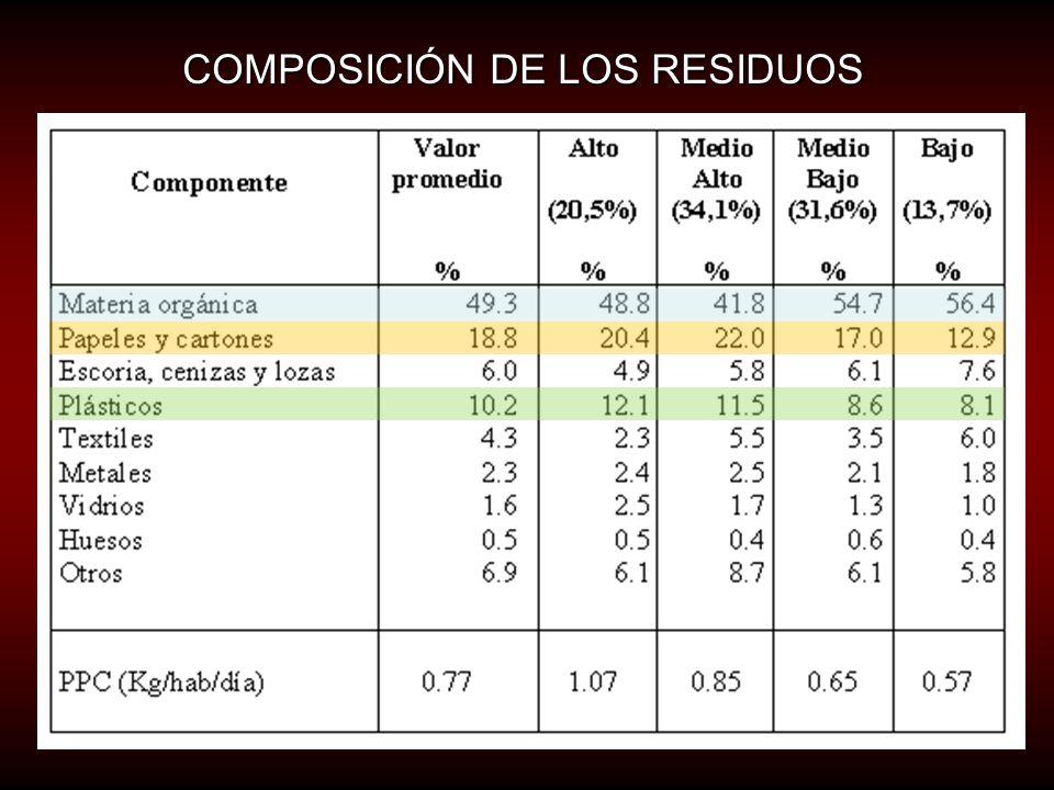 COMPOSICIÓN DE LOS RESIDUOS Usualmente los valores de composición de residuos sólidos se describen en términos de porcentaje en masa, también usualmente en base húmeda y contenidos como materia orgánica, papales y cartones, escombros, plásticos, textiles, metales, vidrios, huesos, etc.