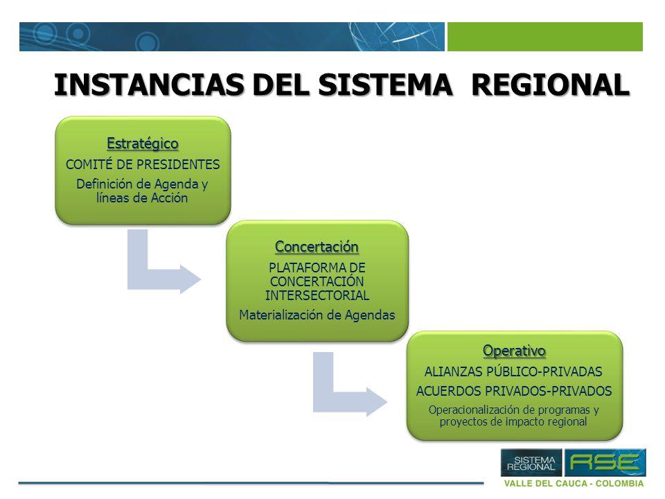 INSTANCIAS DEL SISTEMA REGIONAL Estratégico COMITÉ DE PRESIDENTES Definición de Agenda y líneas de Acción Concertación PLATAFORMA DE CONCERTACIÓN INTE