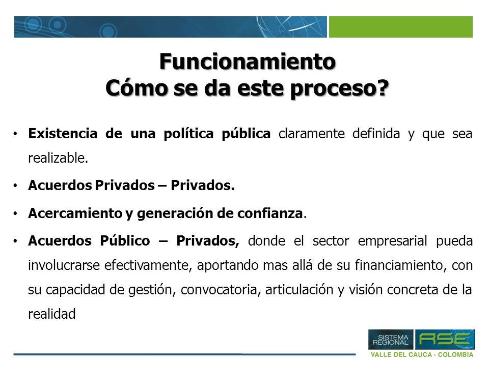Funcionamiento Cómo se da este proceso? Existencia de una política pública claramente definida y que sea realizable. Acuerdos Privados – Privados. Ace