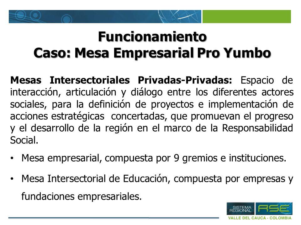 Funcionamiento Caso: Mesa Empresarial Pro Yumbo Mesas Intersectoriales Privadas-Privadas: Espacio de interacción, articulación y diálogo entre los dif