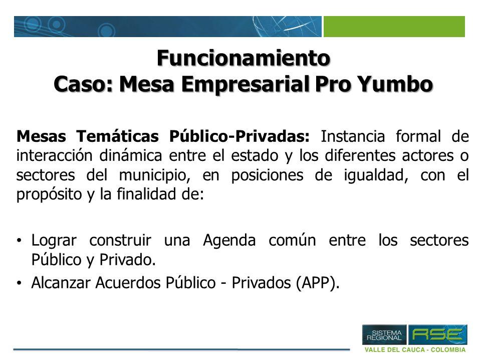 Funcionamiento Caso: Mesa Empresarial Pro Yumbo Mesas Temáticas Público-Privadas: Instancia formal de interacción dinámica entre el estado y los difer