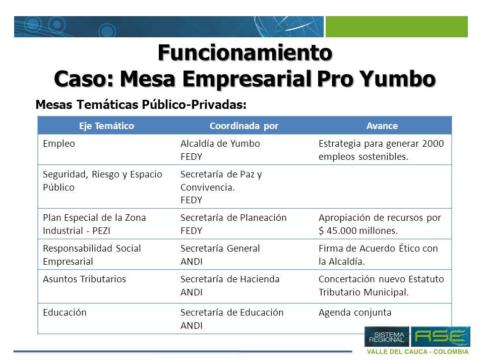 Funcionamiento Caso: Mesa Empresarial Pro Yumbo Mesas Temáticas Público-Privadas: Eje TemáticoCoordinada porAvance EmpleoAlcaldía de Yumbo FEDY Estrat