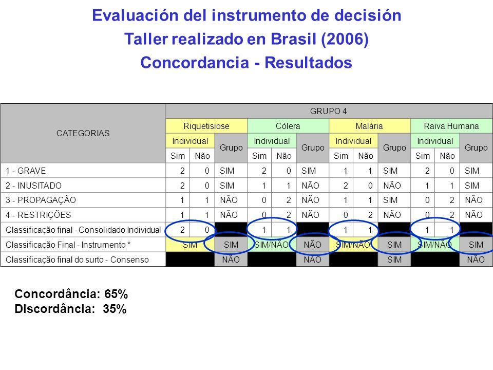 CATEGORIAS GRUPO 4 RiquetisioseCóleraMaláriaRaiva Humana Individual Grupo Individual Grupo Individual Grupo Individual Grupo SimNãoSimNãoSimNãoSimNão 1 - GRAVE20SIM20 11 20 2 - INUSITADO20SIM11NÃO20 11SIM 3 - PROPAGAÇÃO11NÃO02 11SIM02NÃO 4 - RESTRIÇÕES11NÃO02 02 02 Classificação final - Consolidado Individual20 11 11 11 Classificação Final - Instrumento *SIM SIM/NÃONÃOSIM/NÃOSIMSIM/NÃOSIM Classificação final do surto - Consenso NÃO SIM NÃO Concordância: 65% Discordância: 35% Evaluación del instrumento de decisión Taller realizado en Brasil (2006) Concordancia - Resultados
