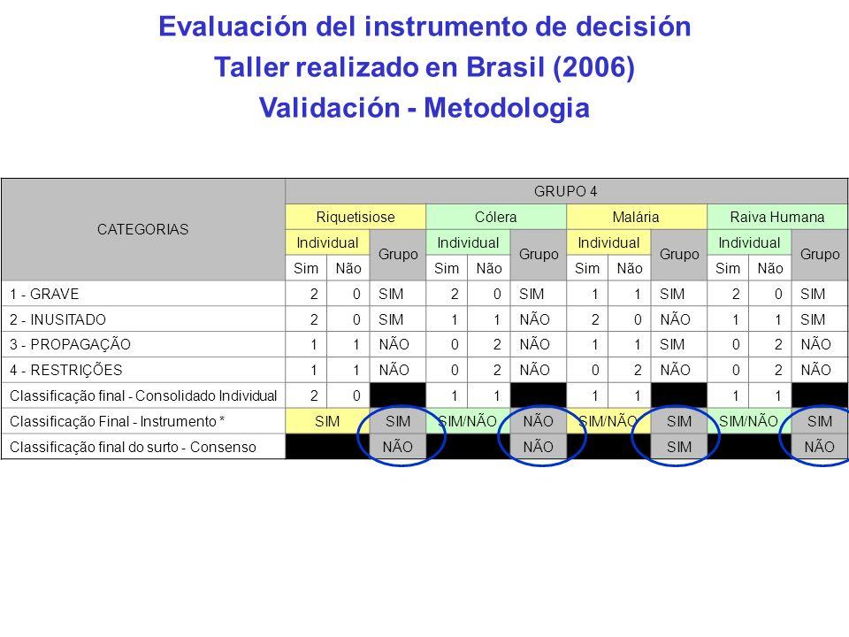 CATEGORIAS GRUPO 4 RiquetisioseCóleraMaláriaRaiva Humana Individual Grupo Individual Grupo Individual Grupo Individual Grupo SimNãoSimNãoSimNãoSimNão 1 - GRAVE20SIM20 11 20 2 - INUSITADO20SIM11NÃO20 11SIM 3 - PROPAGAÇÃO11NÃO02 11SIM02NÃO 4 - RESTRIÇÕES11NÃO02 02 02 Classificação final - Consolidado Individual20 11 11 11 Classificação Final - Instrumento *SIM SIM/NÃONÃOSIM/NÃOSIMSIM/NÃOSIM Classificação final do surto - Consenso NÃO SIM NÃO Evaluación del instrumento de decisión Taller realizado en Brasil (2006) Validación - Metodologia