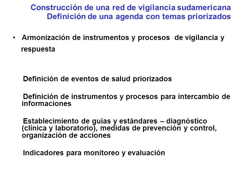 Evento = Emergência de Saúde Pública Consenso do Grupo (padrão ouro) Sim Não Total Sim 5 (a) 5 ( b) 10 (a+b) Instrumento de decisão Não 0 (c) 6 (d) 6 (c+d) Tota 5 11 16 (a+c) (b+d) (a+b+c+d) Sensibilidade: 100% Especificidade: 55% VPP: 50,0% VPN: 100% Evaluación del instrumento de decisión Taller realizado en Brasil (2006) Validación - Resultados