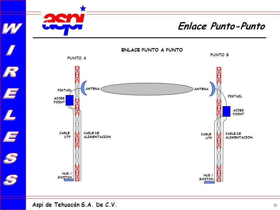 (2) Aspi de Tehuacán S.A. De C.V. ENLACE PUNTO A PUNTO PUNTO A PUNTO B CABLE DE ALIMENTACION ANTENA ACCES POINT CABLE UTP CABLE DE ALIMENTACION ANTENA