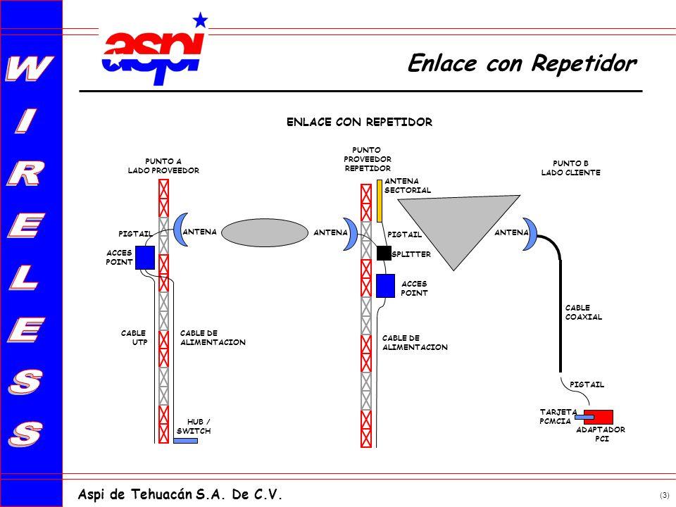 (3) Aspi de Tehuacán S.A. De C.V. Enlace con Repetidor ENLACE CON REPETIDOR PUNTO A LADO PROVEEDOR PUNTO PROVEEDOR REPETIDOR CABLE DE ALIMENTACION ANT