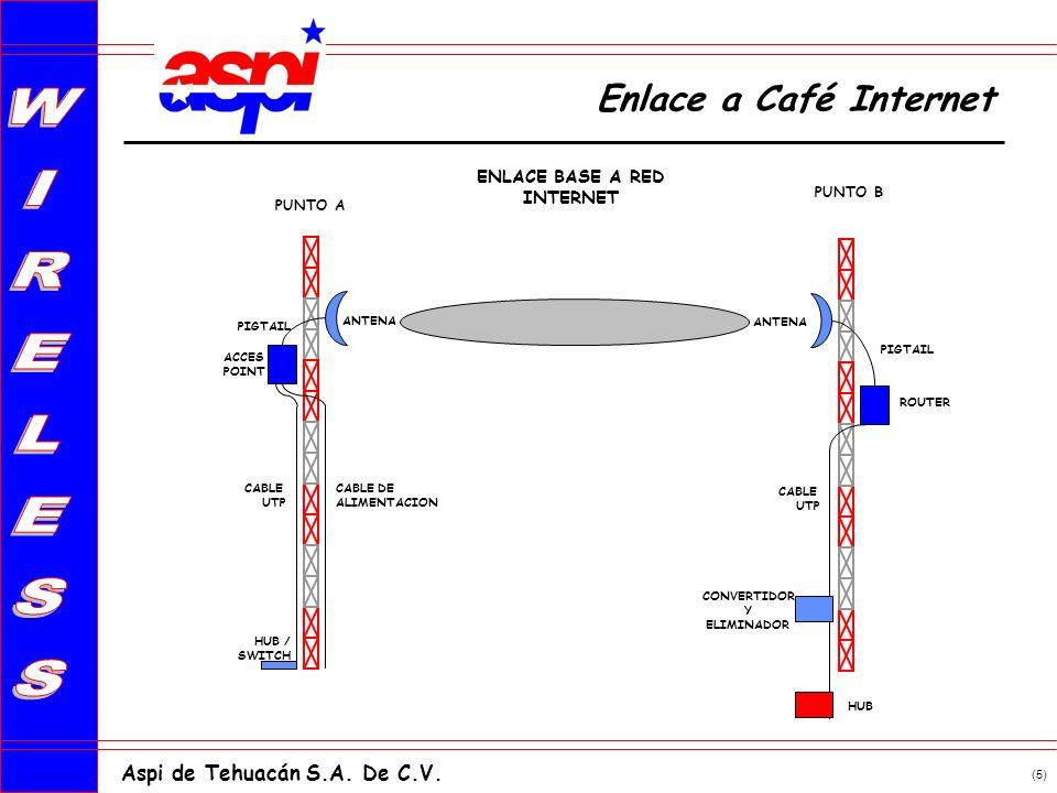 (5) Aspi de Tehuacán S.A. De C.V. ENLACE BASE A RED INTERNET PUNTO A PUNTO B ANTENA ROUTER CABLE UTP CABLE DE ALIMENTACION ANTENA ACCES POINT PIGTAIL
