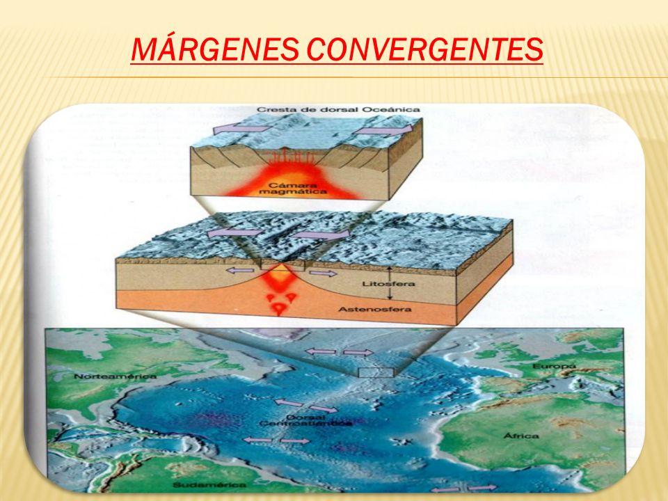 MÁRGENES CONVERGENTES