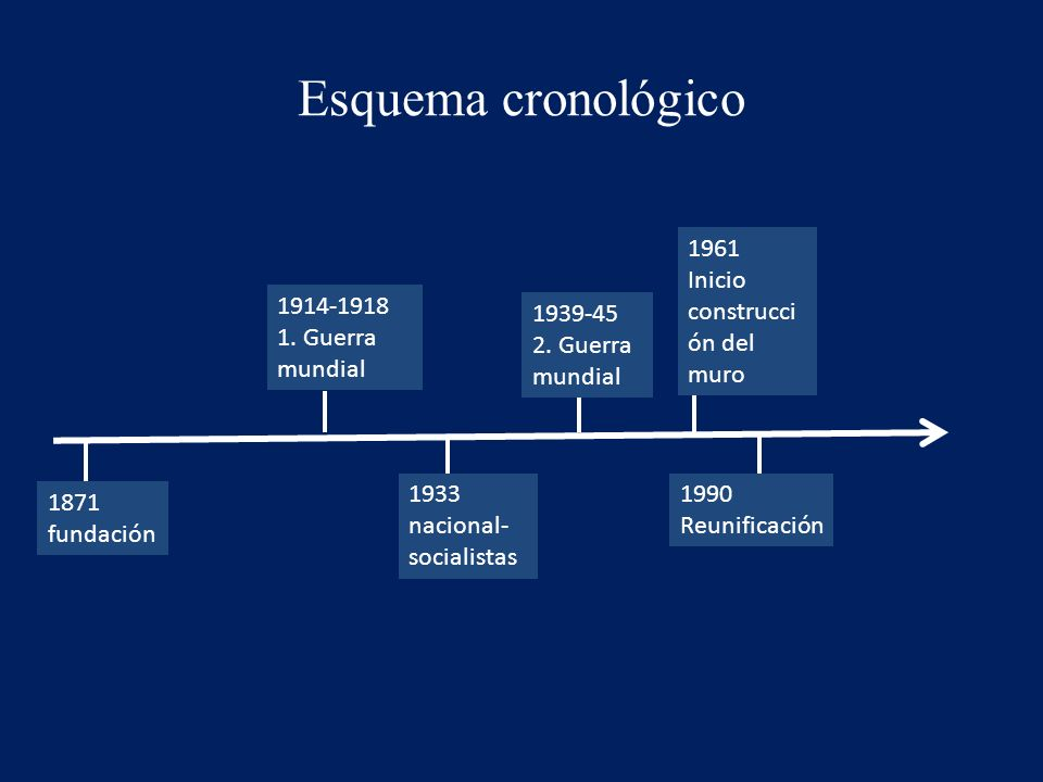 Esquema cronológico 1933 nacional- socialistas 1939-45 2.