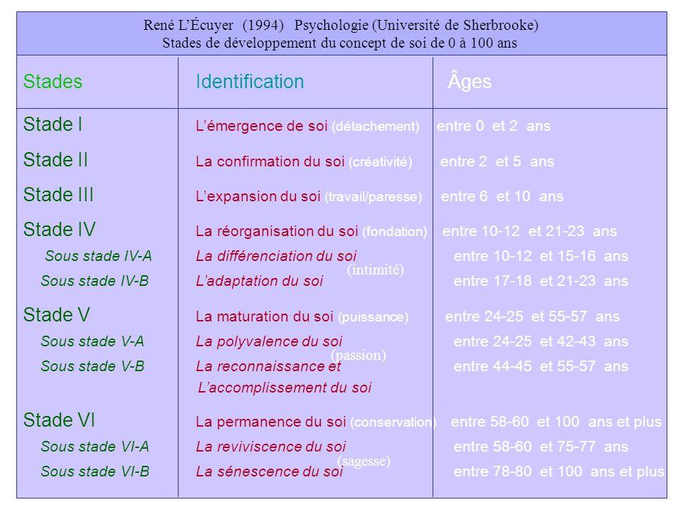 Ramón R. Abarca Fernández LÉcuyer René LÉcuyer (1994) Psychologie (Université de Sherbrooke) Stades de développement du concept de soi de 0 à 100 ans