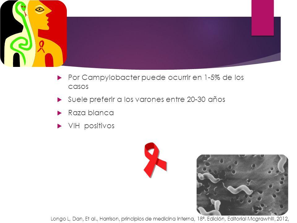 Por Campylobacter puede ocurrir en 1-5% de los casos Suele preferir a los varones entre 20-30 años Raza blanca VIH positivos Longo L, Dan, Et al., Har