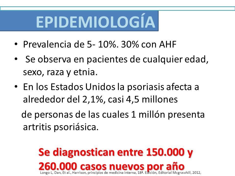 Epidemiología Prevalencia de 5- 10%. 30% con AHF Se observa en pacientes de cualquier edad, sexo, raza y etnia. En los Estados Unidos la psoriasis afe