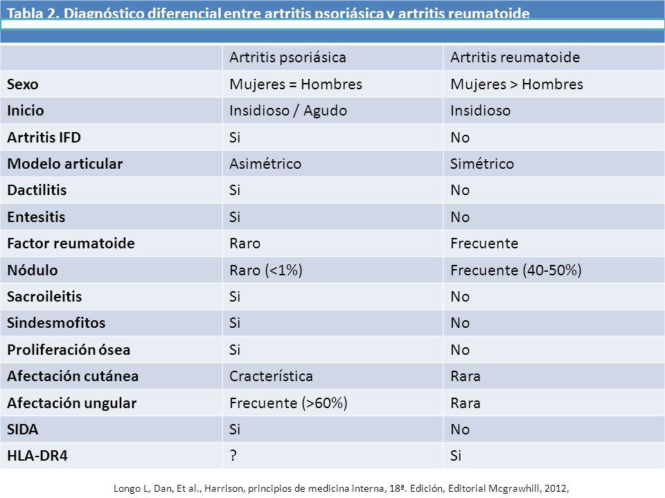 Tabla 2. Diagnóstico diferencial entre artritis psoriásica y artritis reumatoide Artritis psoriásicaArtritis reumatoide SexoMujeres = HombresMujeres >