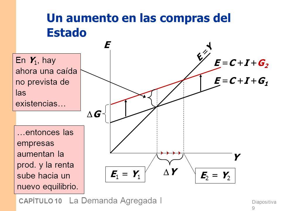 Diapositiva 9 CAPÍTULO 10 La Demanda Agregada I Un aumento en las compras del Estado Y E E =Y E =C +I +G 1 E 1 = Y 1 E =C +I +G 2 E 2 = Y 2 Y En Y 1,