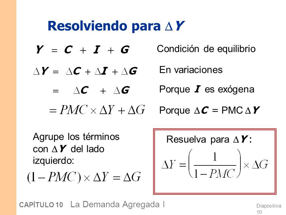 Diapositiva 10 CAPÍTULO 10 La Demanda Agregada I Resolviendo para Y Condición de equilibrio En variaciones Porque I es exógena Porque C = PMC Y Agrupe