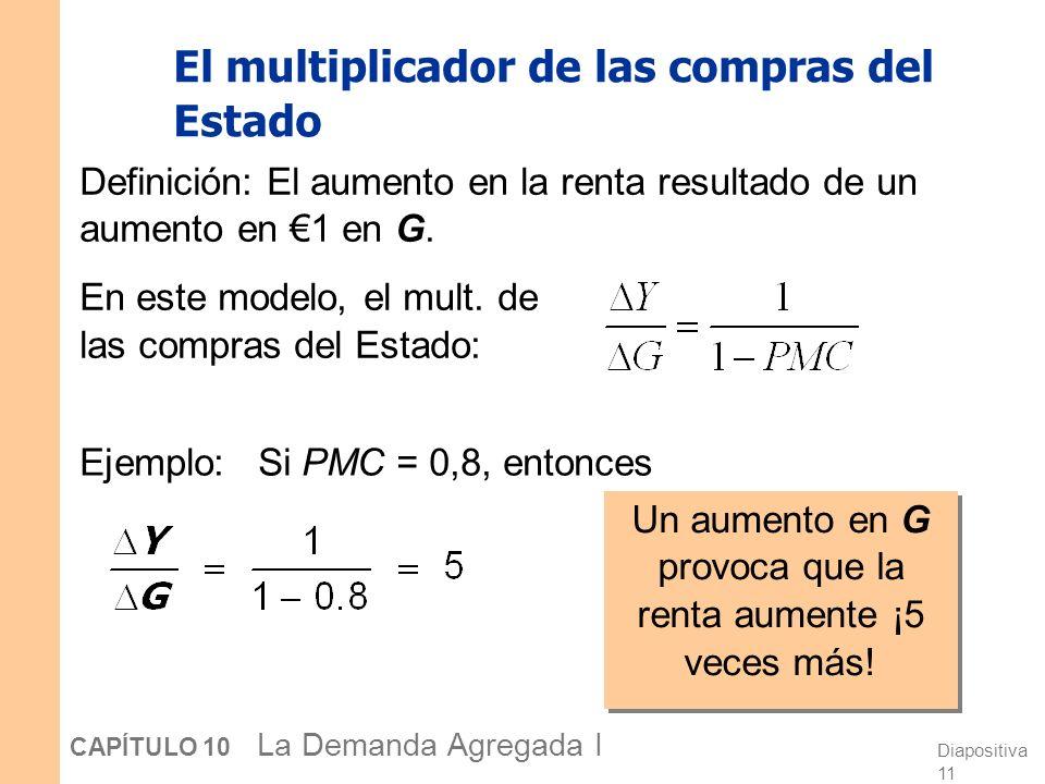 Diapositiva 11 CAPÍTULO 10 La Demanda Agregada I El multiplicador de las compras del Estado Ejemplo: Si PMC = 0,8, entonces Definición: El aumento en