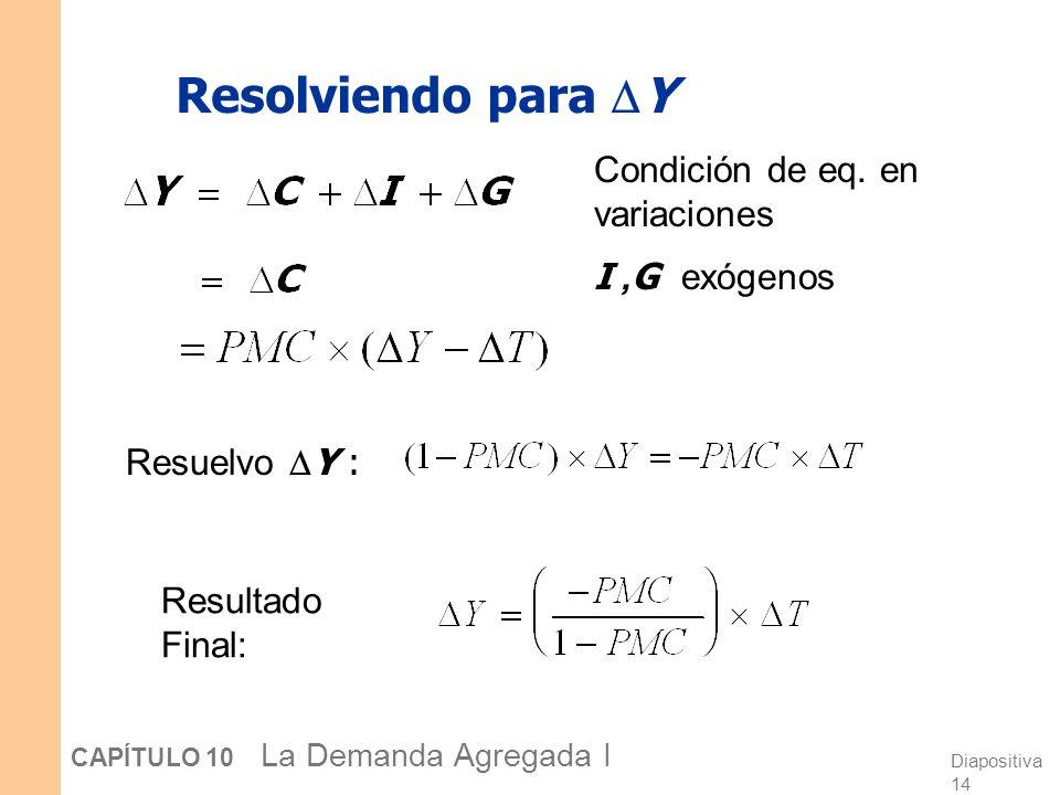 Diapositiva 14 CAPÍTULO 10 La Demanda Agregada I Resolviendo para Y Condición de eq. en variaciones I, G exógenos Resuelvo Y : Resultado Final: