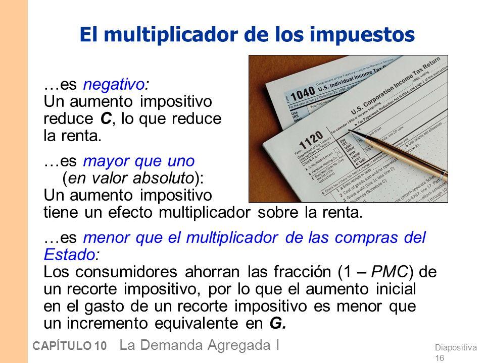 Diapositiva 16 CAPÍTULO 10 La Demanda Agregada I El multiplicador de los impuestos …es negativo: Un aumento impositivo reduce C, lo que reduce la rent