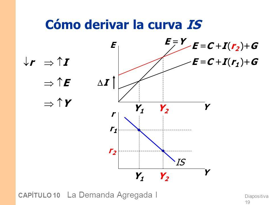 Diapositiva 19 CAPÍTULO 10 La Demanda Agregada I Y2Y2 Y1Y1 Y2Y2 Y1Y1 Cómo derivar la curva IS r I Y E r Y E =C +I (r 1 )+G E =C +I (r 2 )+G r1r1 r2r2