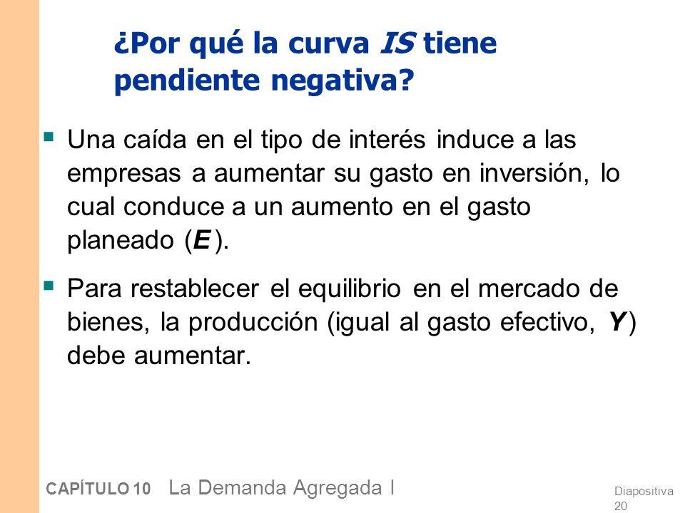 Diapositiva 20 CAPÍTULO 10 La Demanda Agregada I ¿Por qué la curva IS tiene pendiente negativa? Una caída en el tipo de interés induce a las empresas
