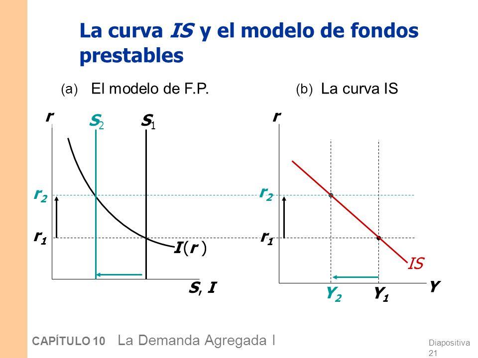 Diapositiva 21 CAPÍTULO 10 La Demanda Agregada I La curva IS y el modelo de fondos prestables S, I r I (r )I (r ) r1r1 r2r2 r Y Y1Y1 r1r1 r2r2 (a) El