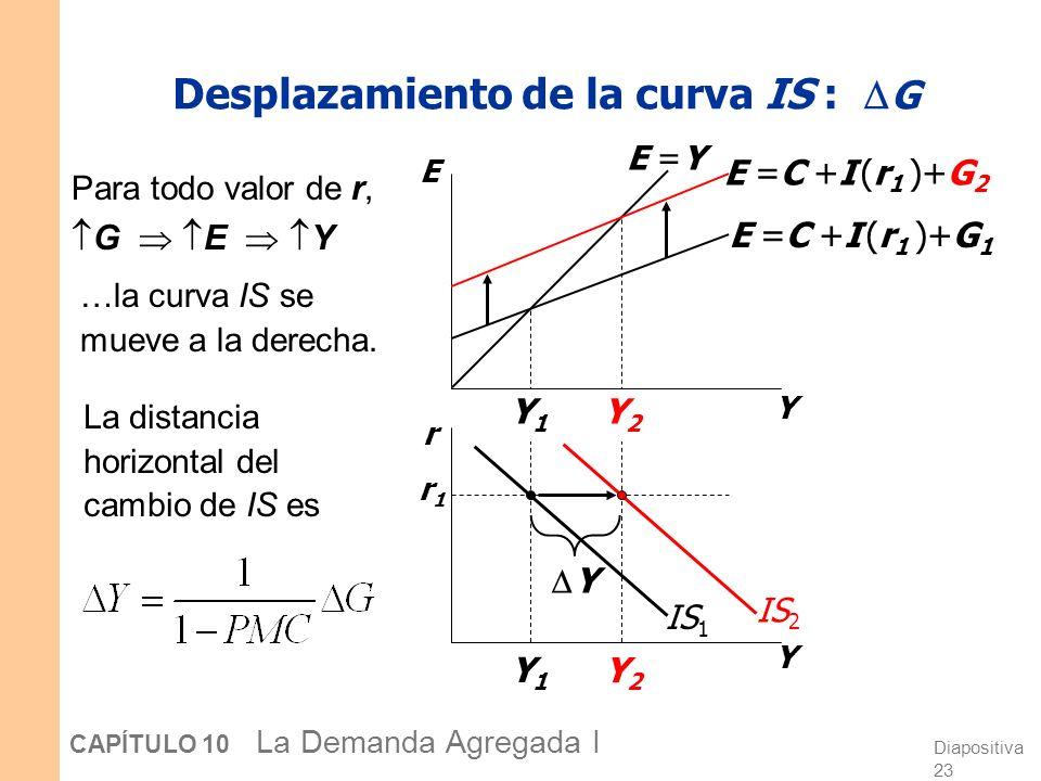 Diapositiva 23 CAPÍTULO 10 La Demanda Agregada I Y2Y2 Y1Y1 Y2Y2 Y1Y1 Desplazamiento de la curva IS : G Para todo valor de r, G E Y Y E r Y E =C +I (r