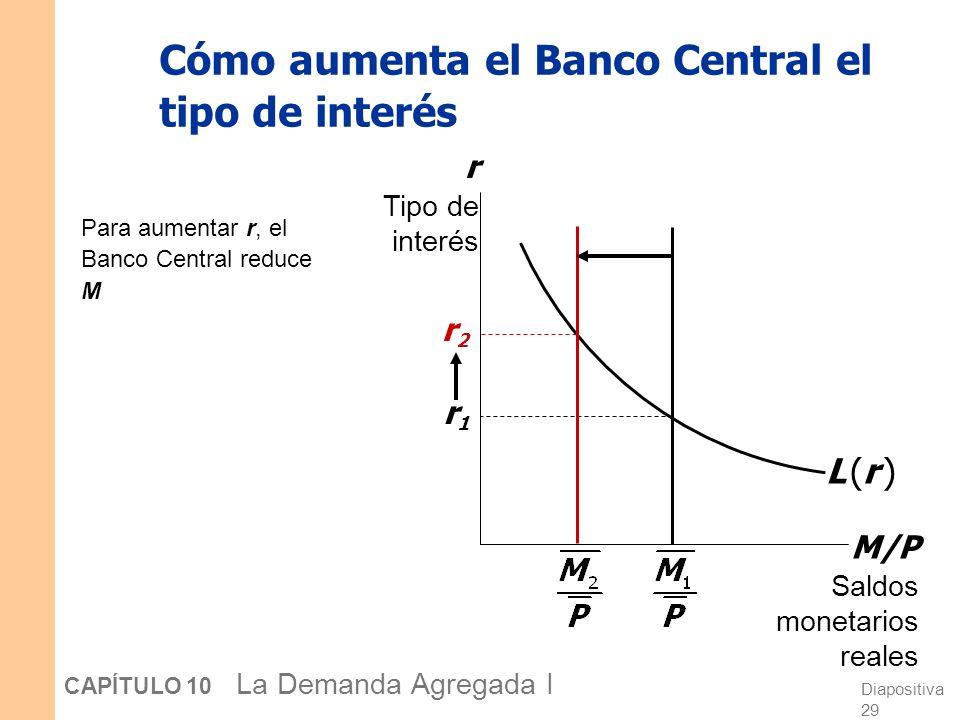 Diapositiva 29 CAPÍTULO 10 La Demanda Agregada I Cómo aumenta el Banco Central el tipo de interés Para aumentar r, el Banco Central reduce M M/P Saldo