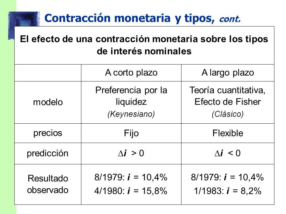 Contracción monetaria y tipos, cont. i < 0 i > 0 8/1979: i = 10,4% 1/1983: i = 8,2% 8/1979: i = 10,4% 4/1980: i = 15,8% FlexibleFijo Teoría cuantitati