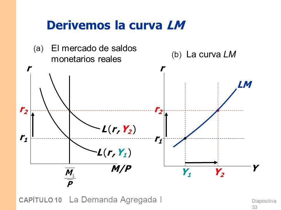 Diapositiva 33 CAPÍTULO 10 La Demanda Agregada I Derivemos la curva LM M/P r L (r, Y1 )L (r, Y1 ) r1r1 r2r2 r Y Y1Y1 r1r1 L (r, Y2 )L (r, Y2 ) r2r2 Y2