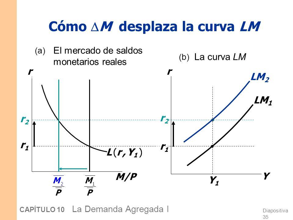 Diapositiva 35 CAPÍTULO 10 La Demanda Agregada I Cómo M desplaza la curva LM M/P r L (r, Y1 )L (r, Y1 ) r1r1 r2r2 r Y Y1Y1 r1r1 r2r2 LM 1 (a) El merca