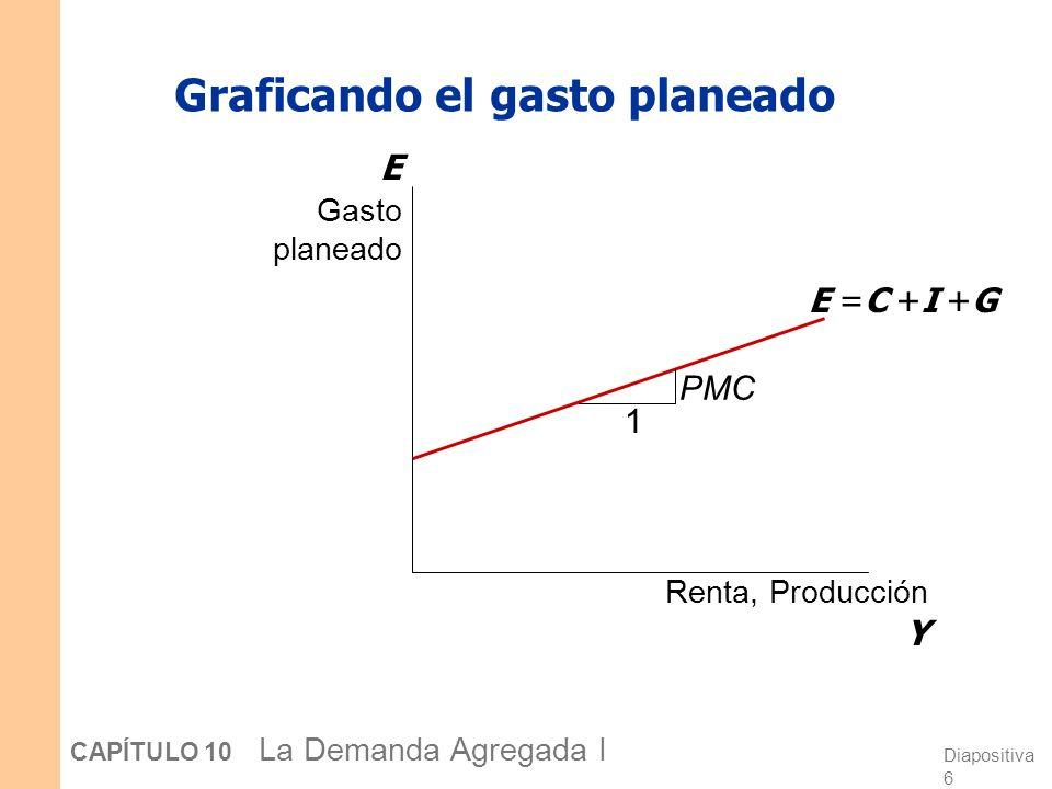 Diapositiva 17 CAPÍTULO 10 La Demanda Agregada I Ejercicio: Use la figura del aspa Keynesiana para mostrar los efectos de un aumento en la inversión planeada sobre los niveles de equilibrio de la renta/producción.