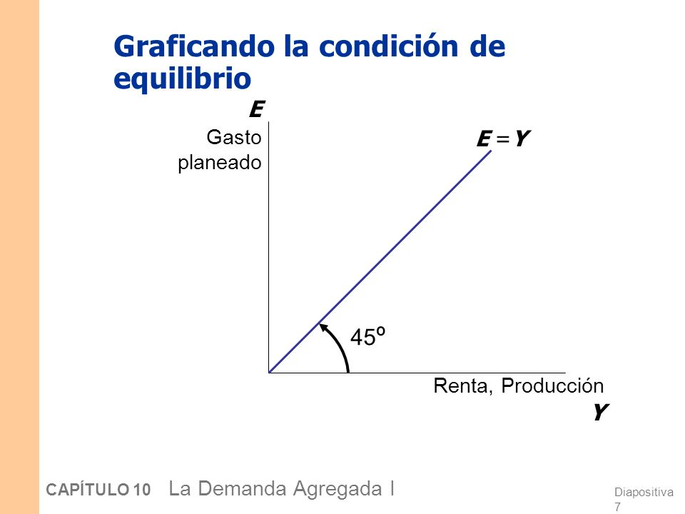 Diapositiva 8 CAPÍTULO 10 La Demanda Agregada I El valor de equilibrio de la renta Renta, Producción Y E Gasto planeado E =Y E =C +I +G Renta de equilibrio