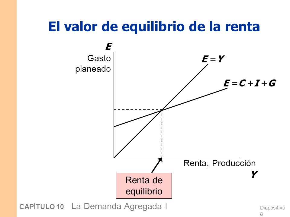 Diapositiva 8 CAPÍTULO 10 La Demanda Agregada I El valor de equilibrio de la renta Renta, Producción Y E Gasto planeado E =Y E =C +I +G Renta de equil
