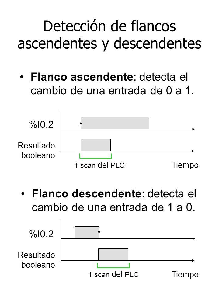 Detección de flancos ascendentes y descendentes Flanco ascendente: detecta el cambio de una entrada de 0 a 1. Flanco descendente: detecta el cambio de