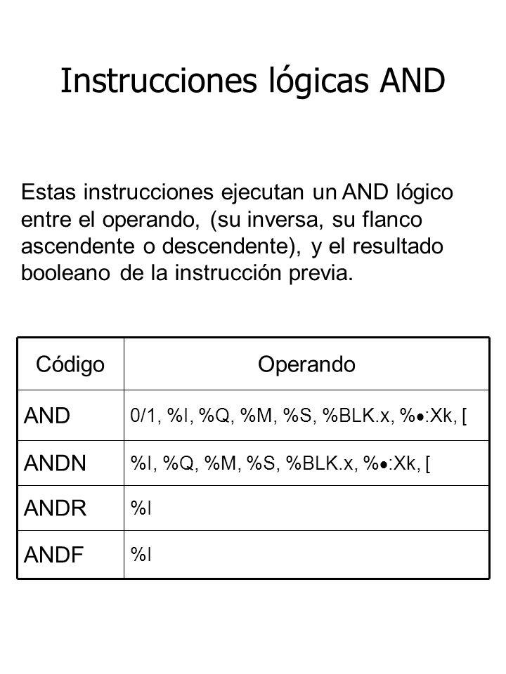 Instrucciones lógicas AND %I ANDF %I ANDR %I, %Q, %M, %S, %BLK.x, % :Xk, [ ANDN 0/1, %I, %Q, %M, %S, %BLK.x, % :Xk, [ AND OperandoCódigo Estas instrucciones ejecutan un AND lógico entre el operando, (su inversa, su flanco ascendente o descendente), y el resultado booleano de la instrucción previa.