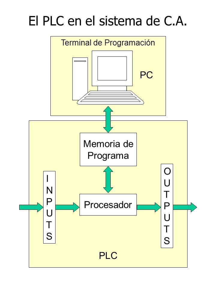 El PLC en el sistema de C.A. Terminal de Programación Memoria de Programa Procesador OUTPUTSOUTPUTS INPUTSINPUTS PLC PC