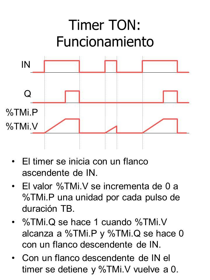 Timer TON: Funcionamiento El timer se inicia con un flanco ascendente de IN. El valor %TMi.V se incrementa de 0 a %TMi.P una unidad por cada pulso de