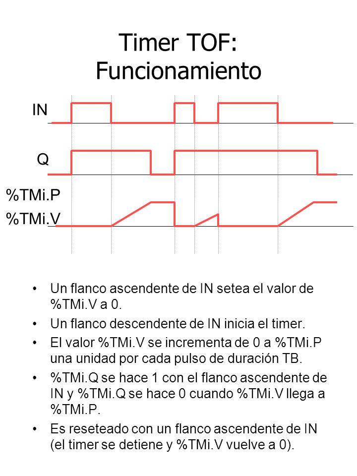 Timer TOF: Funcionamiento Un flanco ascendente de IN setea el valor de %TMi.V a 0. Un flanco descendente de IN inicia el timer. El valor %TMi.V se inc