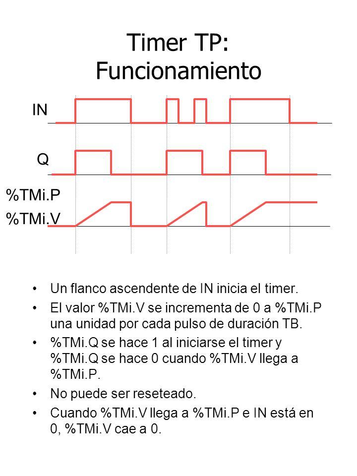 Timer TP: Funcionamiento Un flanco ascendente de IN inicia el timer. El valor %TMi.V se incrementa de 0 a %TMi.P una unidad por cada pulso de duración