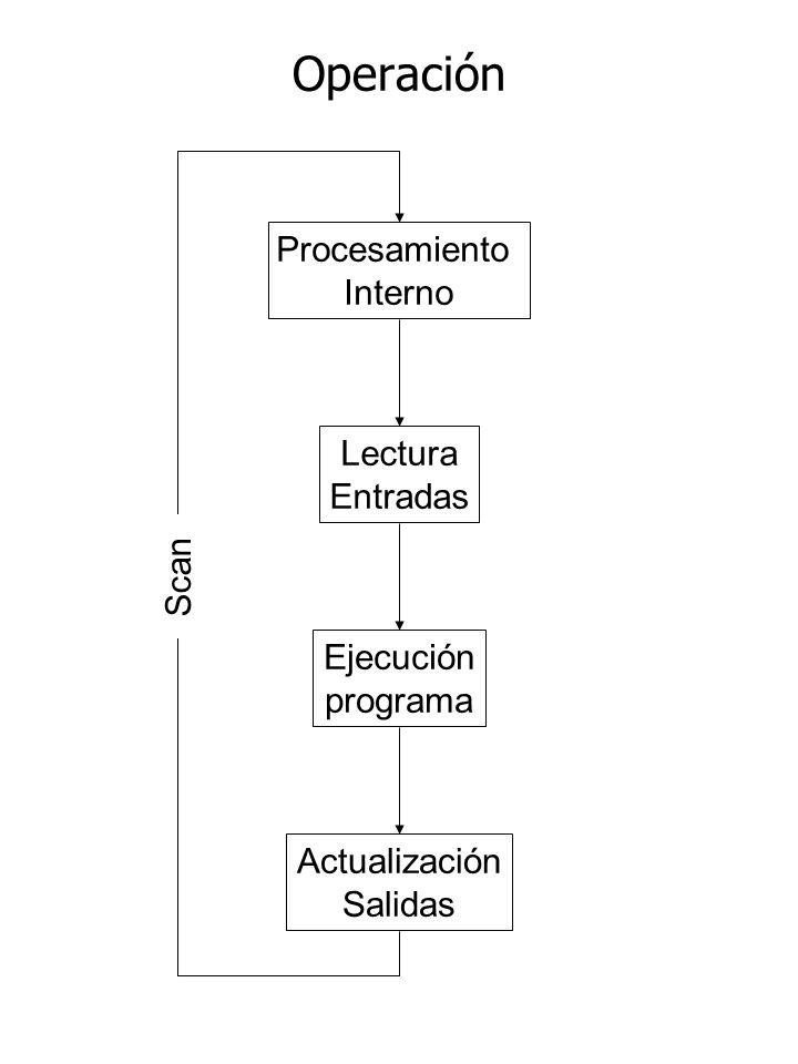 Operación Procesamiento Interno Lectura Entradas Ejecución programa Actualización Salidas Scan