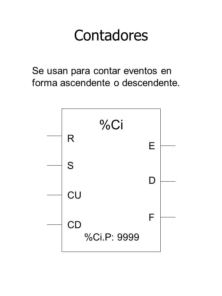 Contadores Se usan para contar eventos en forma ascendente o descendente. %Ci %Ci.P: 9999 R E S CU CD D F