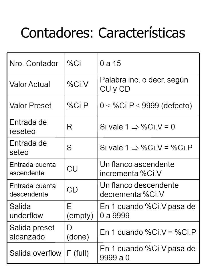 Contadores: Características En 1 cuando %Ci.V pasa de 9999 a 0 F (full)Salida overflow En 1 cuando %Ci.V = %Ci.P D (done) Salida preset alcanzado En 1
